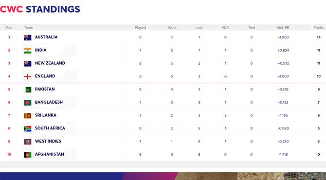 پوائنٹس ٹیبل پوزیشن؛بھارت کو شکست دینے کے بعد انگلینڈ چوتھے نمبر پر براجمان ہوگیا